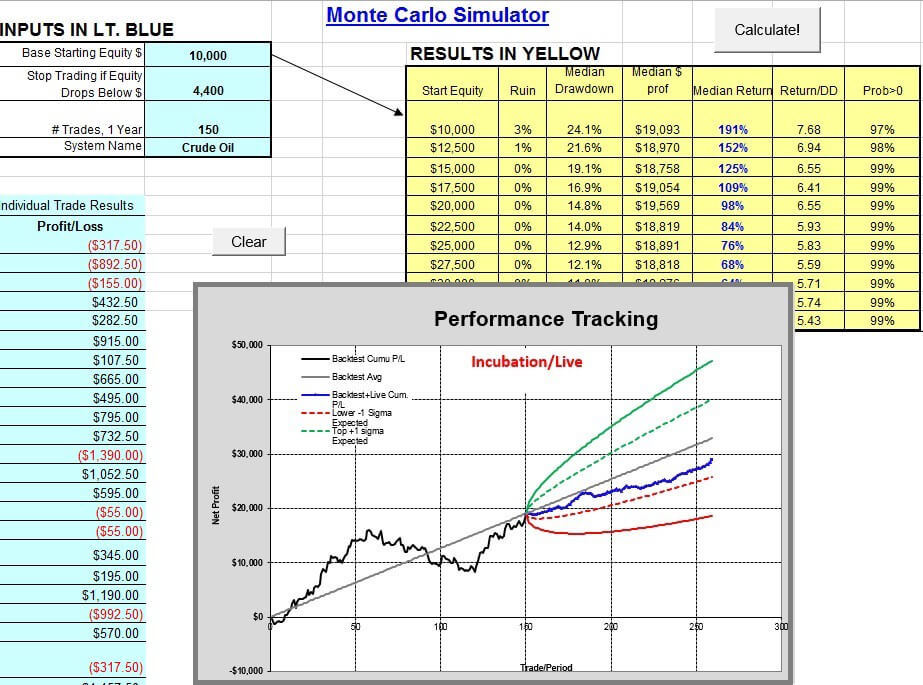 Improving Your Algo Trading By Using Monte Carlo Simulation and Probability Cones