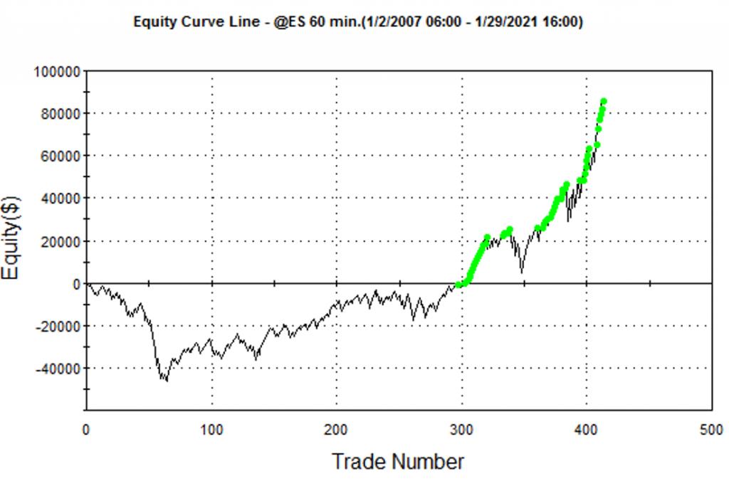 oscillator Indicator buying on pull back