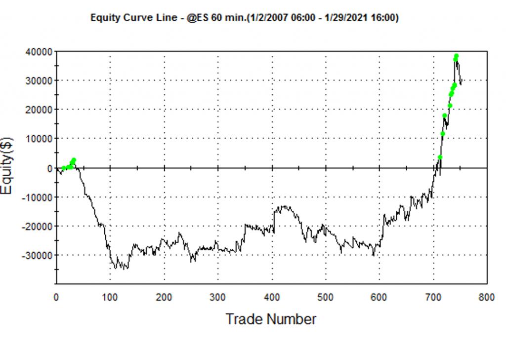 oscillator Indicator removing profit target